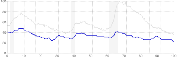 North Dakota monthly unemployment rate chart from 1990 to May 2019